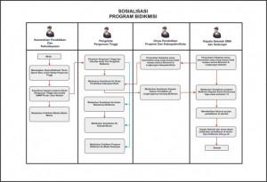 Mekanisme Seleksi Bidikmisi Universitas Diponegoro
