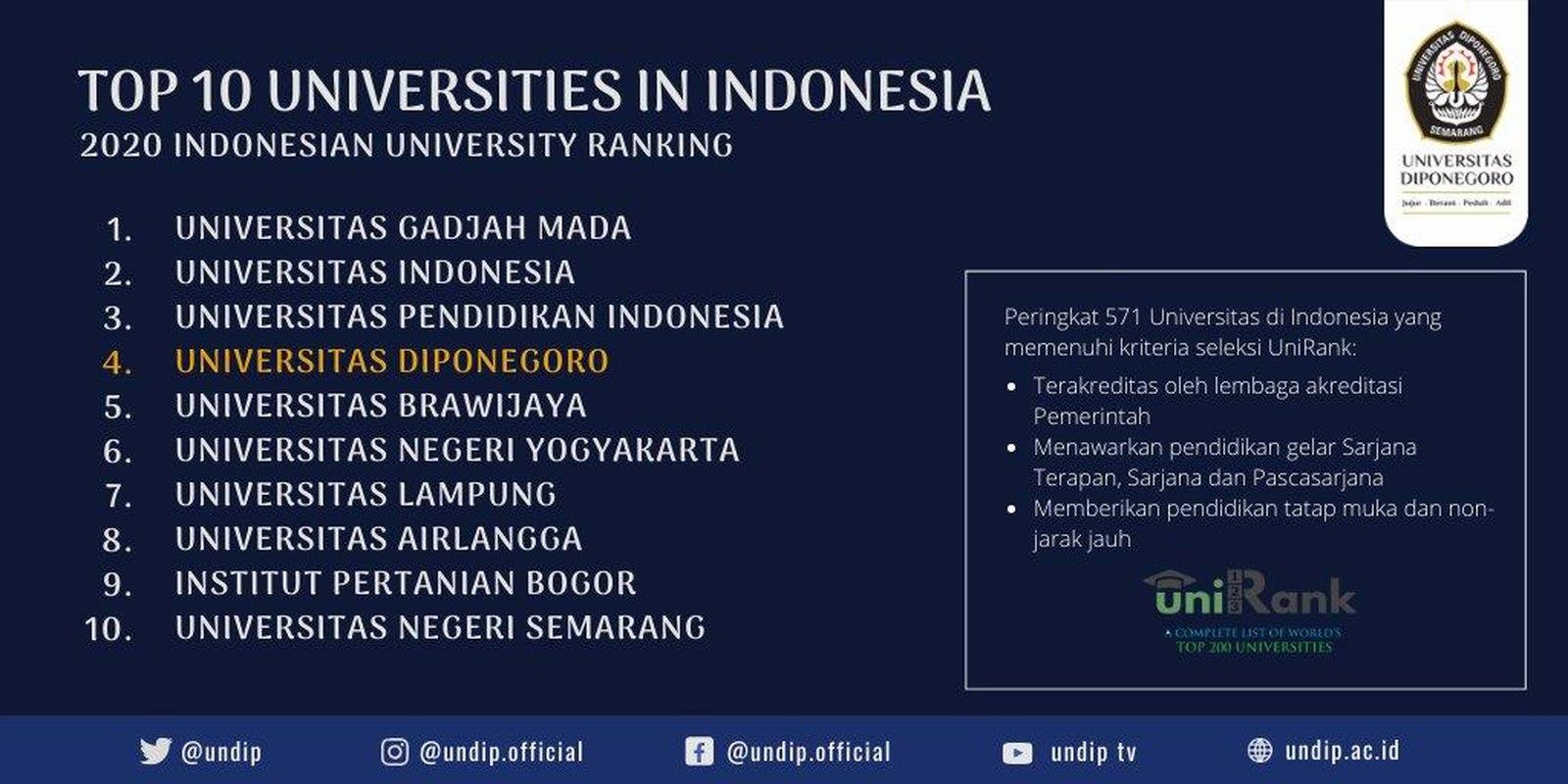 Undip Menempati Urutan Perguruan Tinggi Terbaik ke-4 di Indonesia Versi UniRank (4ICU.org) Tahun 2020