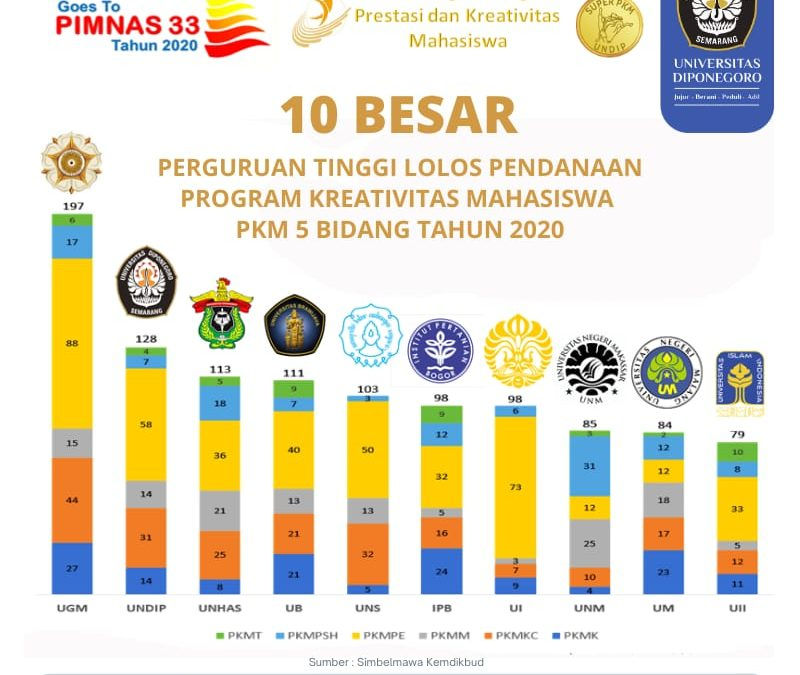 128 UNDIP Students Win Honorable Positions in PKM 2020