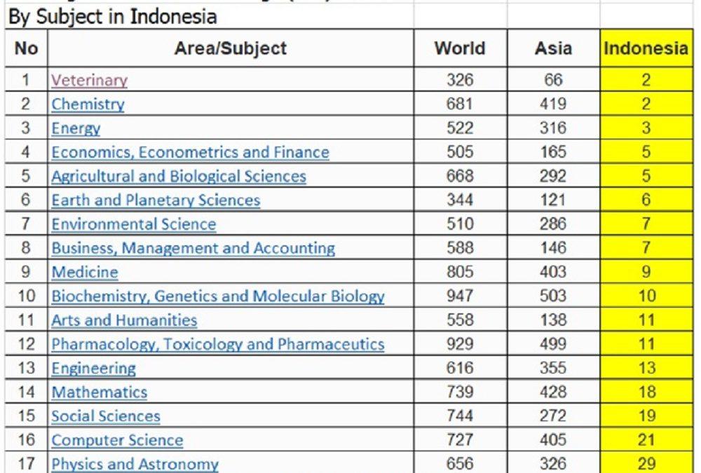 UNDIP Berkibar di Sembilan Subject Areas Scimago Institution Rankings 2021