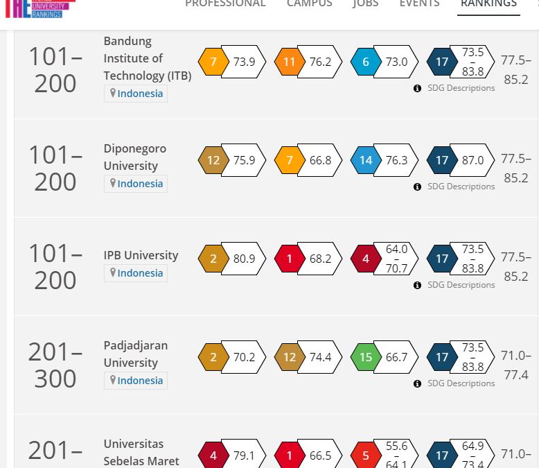 UNDIP Masuk 200 Terbaik Dunia di THE Impact Rankings 2021
