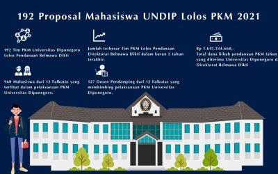 192 Proposal Mahasiswa UNDIP Lolos PKM 2021, Kampus Siapkan Insentif Akademik